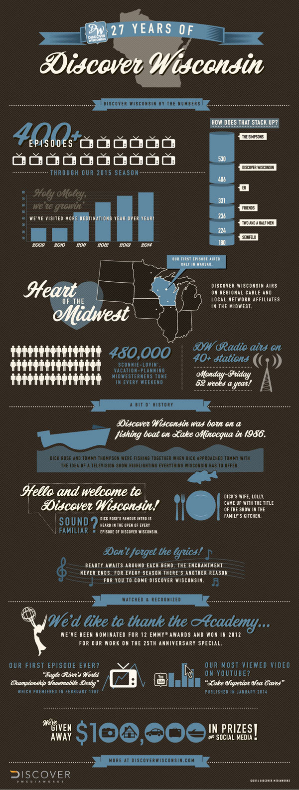 travel wisconsin infographic